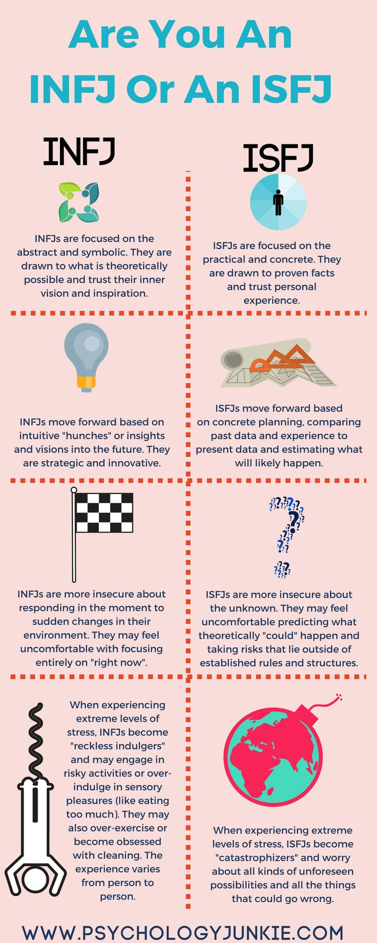 Not Sure Whether You're An #INFJ Or an #ISFJ? Find out in this article and infographic!