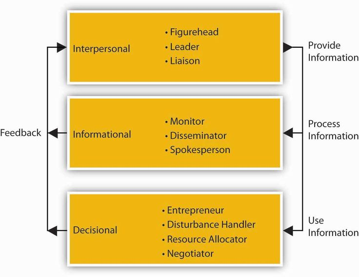 managerial roles school Thus, it is important to note that various intentions and demands for community  participation in school management have led to different roles of community.