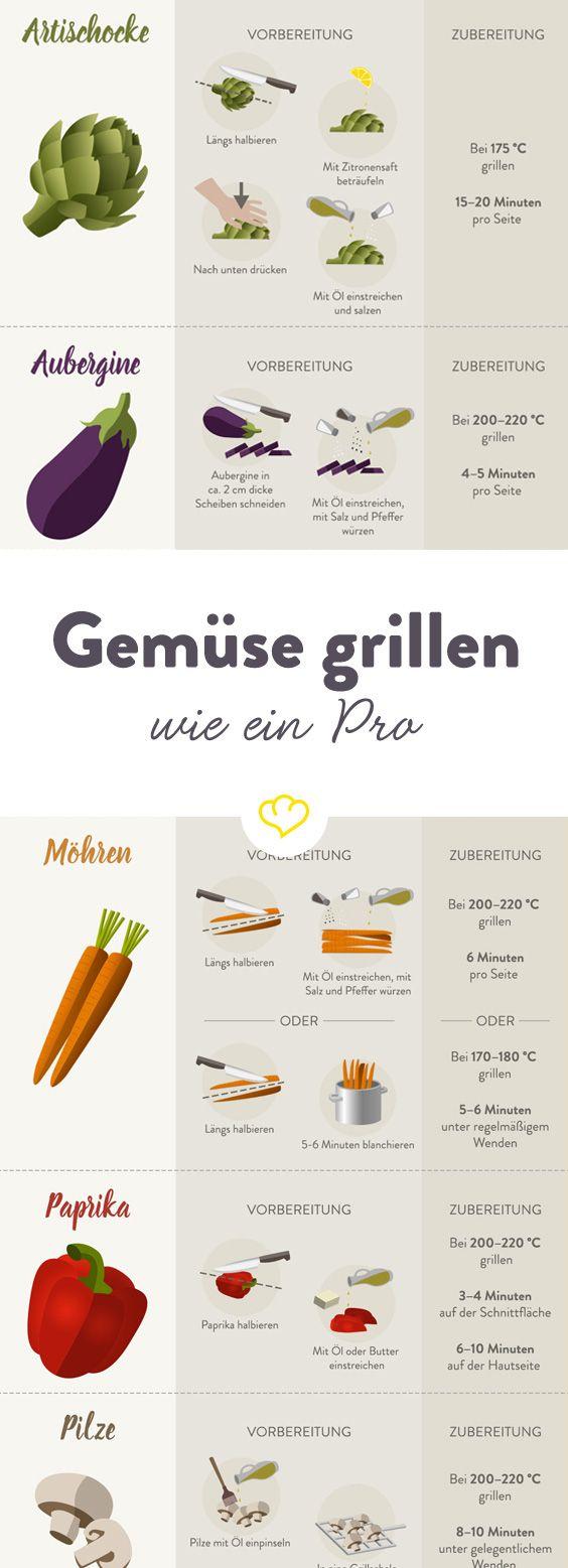 Gemüse grillen – so grillst du jede Gemüsesorte wie ein Pro
