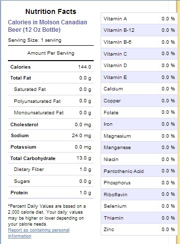 Here is the nutritional label from Molson Canadian, a 100% Canadian beer originating from Vancouver, BC. This beverage has about half the calories, sodium, and carbohydrates; hardly any fibre or protein; and no fats, sugar, or any vitamins or minerals. Compared to the Umqombothi food label, it appears quite empty!