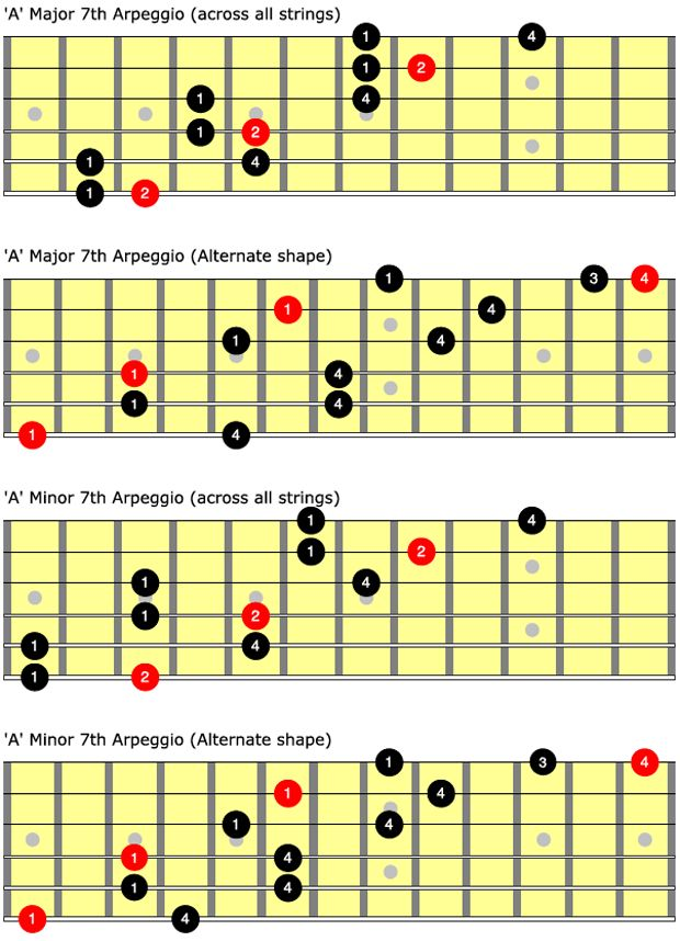 93 best images about guitar tabs lessons on pinterest jimi hendrix little wing mixolydian. Black Bedroom Furniture Sets. Home Design Ideas