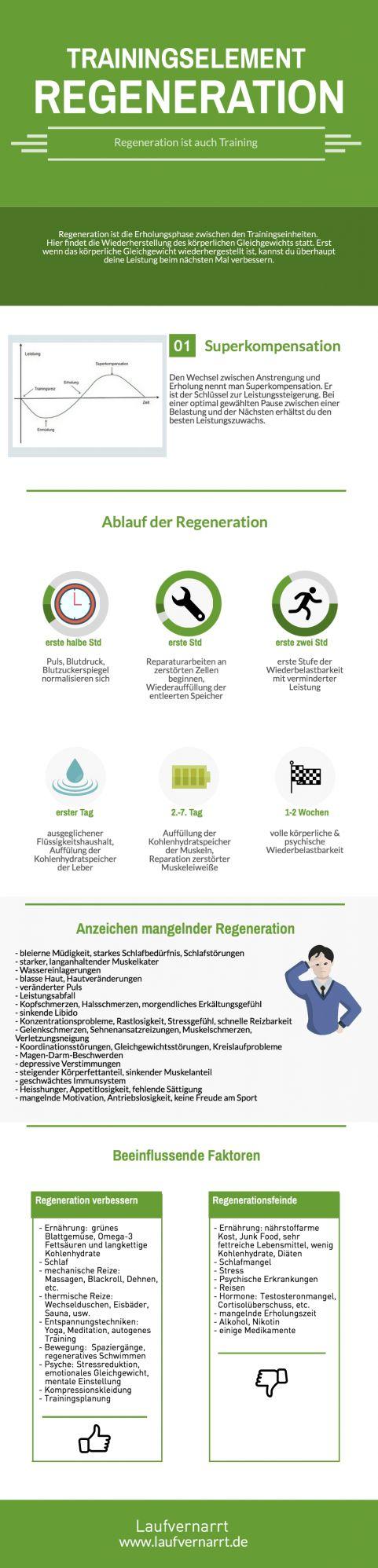 Trainingselement Regeneration - Regeneration ist auch Training. Lerne den Ablauf der Regeneration, die Prinzipien, Freunde und Feinde der richtigen Erholung kennen und erfahre die Symptome des Übertrainings.