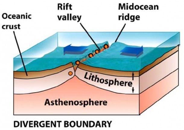 Divergent Plate Boundary Diagram Plate Boundaries Boundaries Divergent Boundary