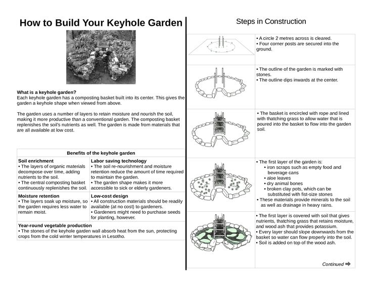 Pdf how to build a keyhole garden gardening pinterest for Indoor gardening pdf