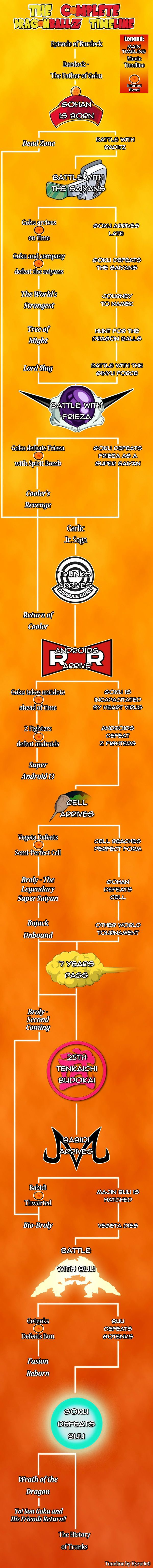 A timeline of Dragon Ball Z and its movies that actually makes sense. #SonGokuKakarot