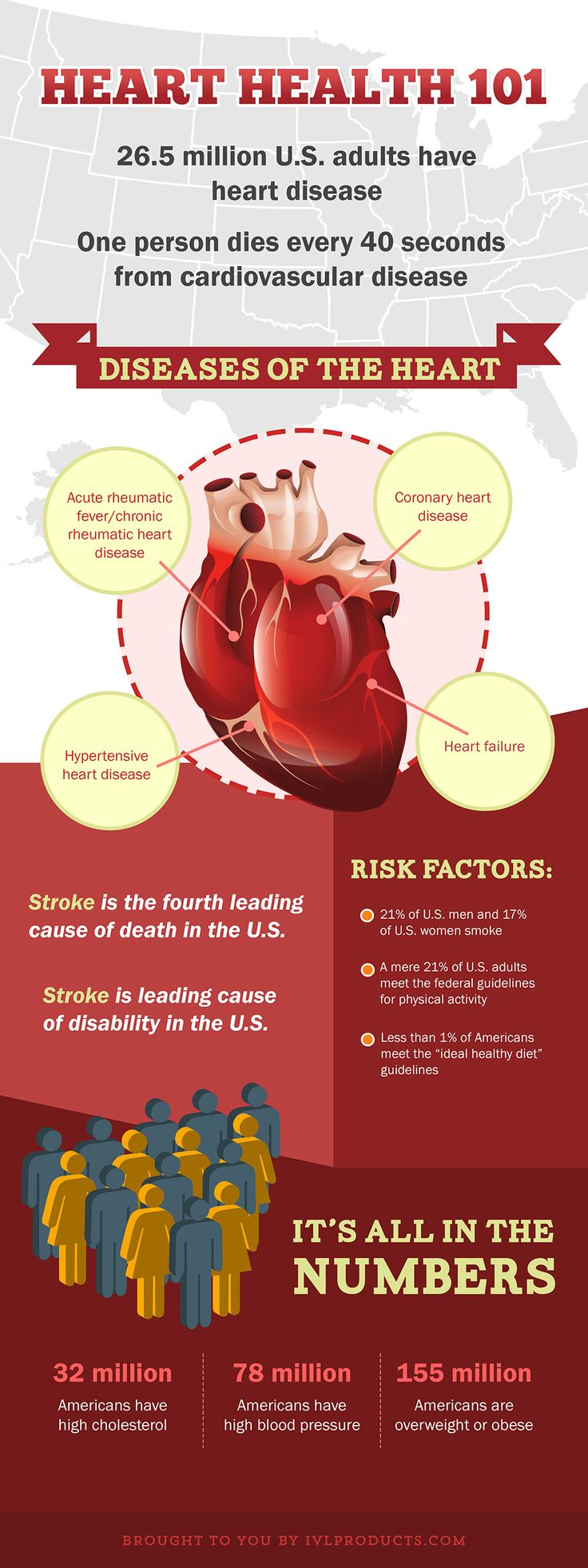 This month is Heart health Month! Heart Disease Prevention: Overview and Facts