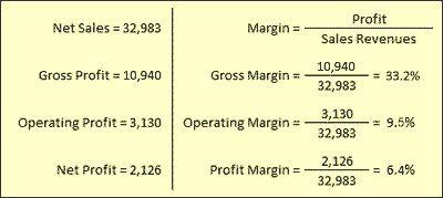 Gross margin, operating margin, and net profit margin