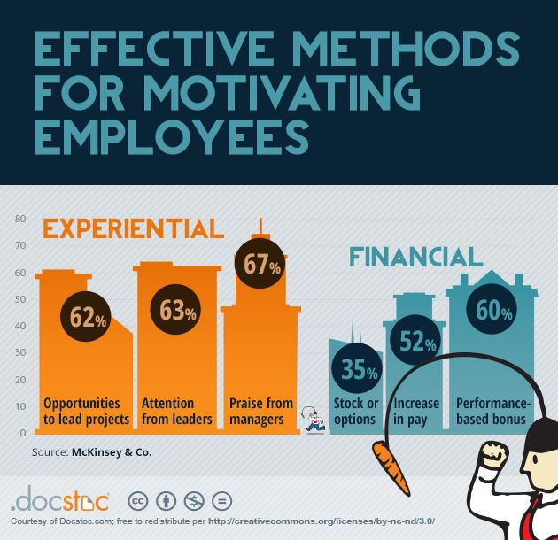 Methods to motivate employees