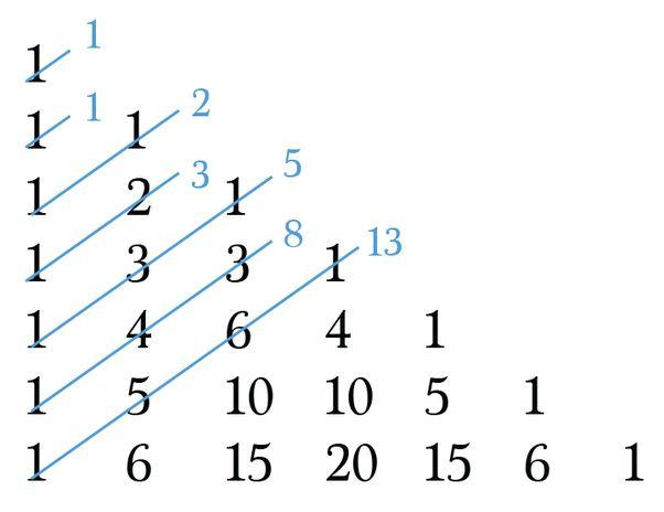 A sum of the odd Fibonacci numbers using binomial