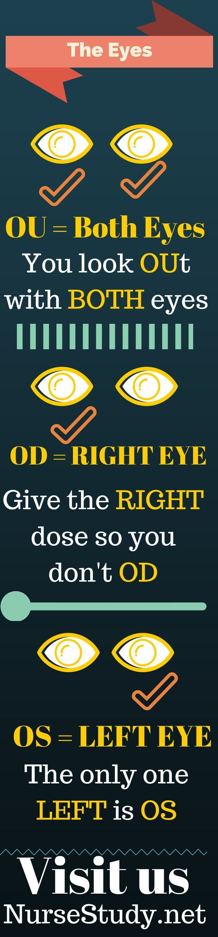 Cool visual on the eyes. Great way for nurses and nursing students to remember the abbreviations for the eyes.
