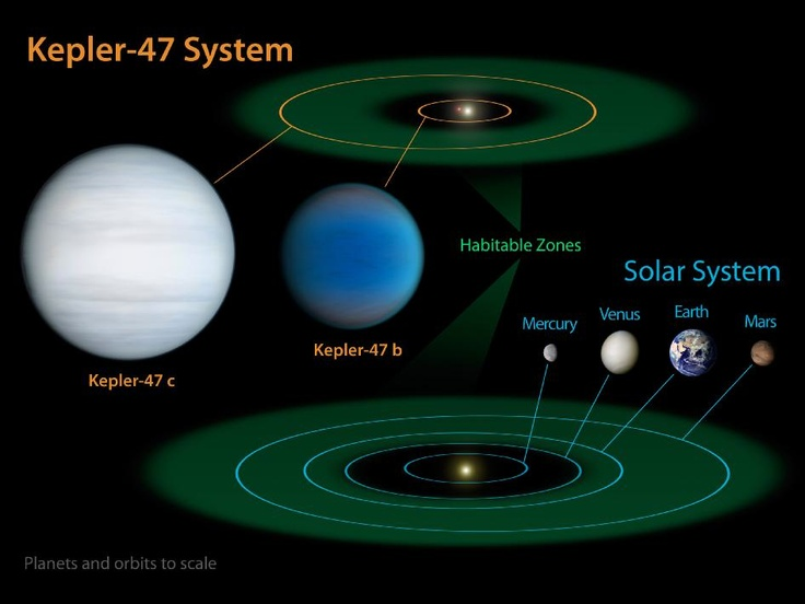 """NASA's report on """"Kepler-47"""" a system with a pair of planets and a pair of stars in an intricate, non-traditional relationship. How can John Boehner and team let this stand?    Twin System: NASA Finds Pair Of Planets Orbiting Two Stars 