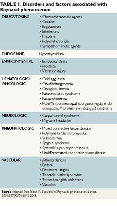 Markedly elevated serum transaminase levels - The Clinical Advisor