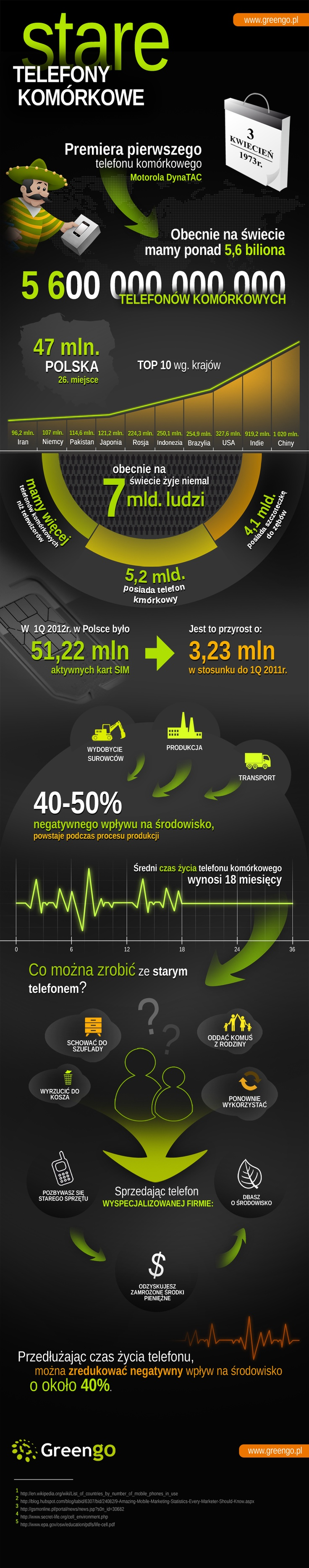 Stare telefony komórkowe (infografika) - infografika, komórka | media2.pl