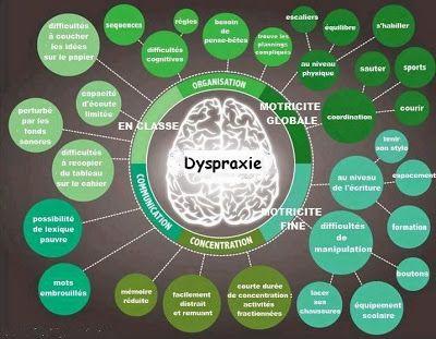 @psyscolaire : Tableaux récapitulatifs décrivant la dysgraphie, la dyspraxie, la…