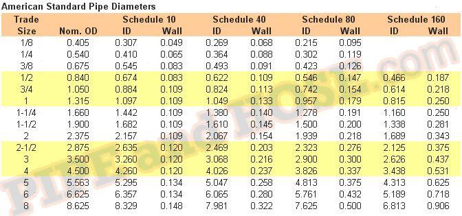 American Pipe Standard Sizes Per Schedule