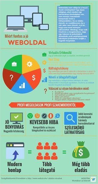 Infógrafika a webstra-tól: a megfelelő #honlap kivitelezése KKV-je számára
