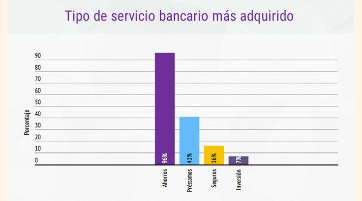 Conozca el perfil del usuario digital limeño de servicios bancarios