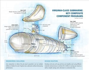 Composite-for-metal substitutions cut expense, boost production for Virginia-class submarine program.