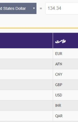 Get Latest Exchange Rates For Dollars To Stan Ru Use A Free Calculator Convert Foreign Currencies Into Pkr