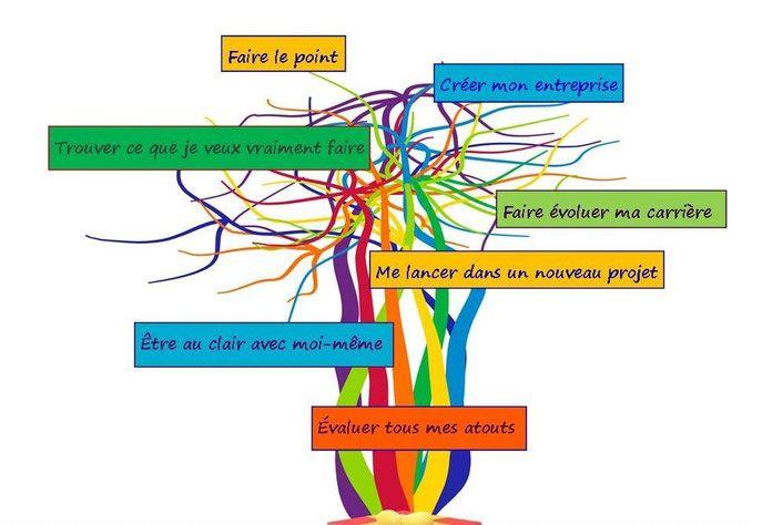 Un nouveau parcours de bilan personnel - compétences - en deux phases: la première pour faire le point, la seconde pour entrer dans le vif de la transition vers le changement; moi et mon projet.