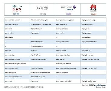 network configuration cheat sheet, Cisco, Juniper, Alcatel (Nokia) and Huawei, configuration command conparison -PAGE 3-