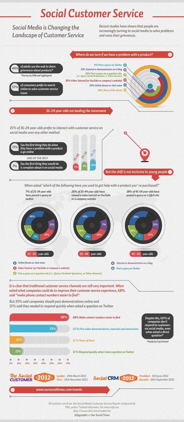 il 60% delle aziende non risponde alle domande dei propri clienti sui social network #customerservice