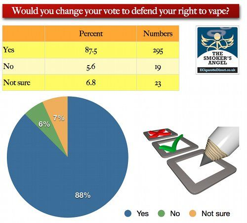 Poll Results: E-Cigarette Users Prepared to Change Vote to Defend Right to Vape