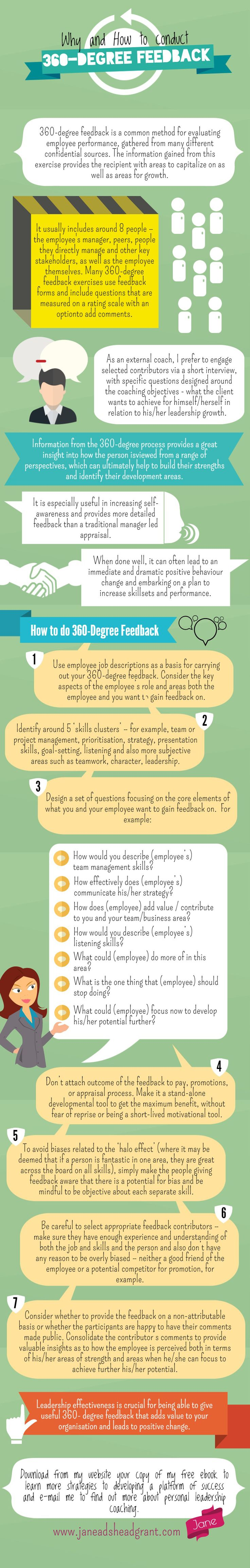 360 Degree Feedback Infographic