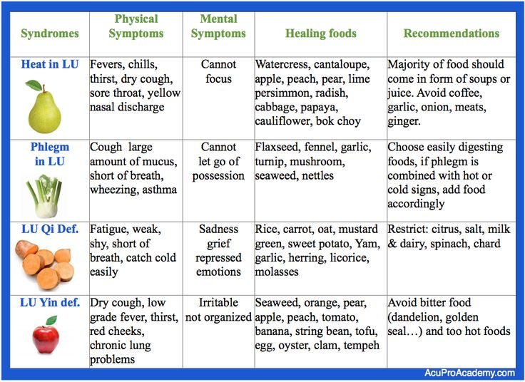 foods to reduce heat in the body chinese medicine