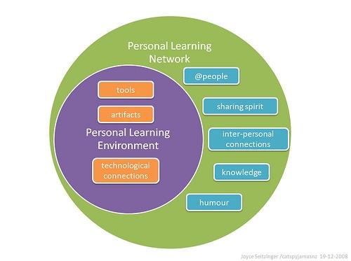 Los PLE como metáfora del aprendizaje en red