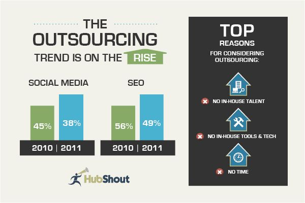 The outsourcing trend