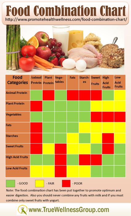 Best  Nutrition Chart Ideas On   Nutrition Food Chart