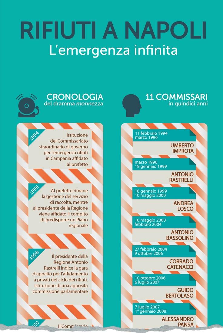 Infografica da Linkiesta: Rifiuti a Napoli, l'emergenza infinita