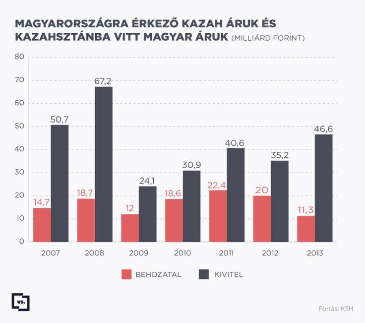 Kazah-magyar kereskedelmi mérleg