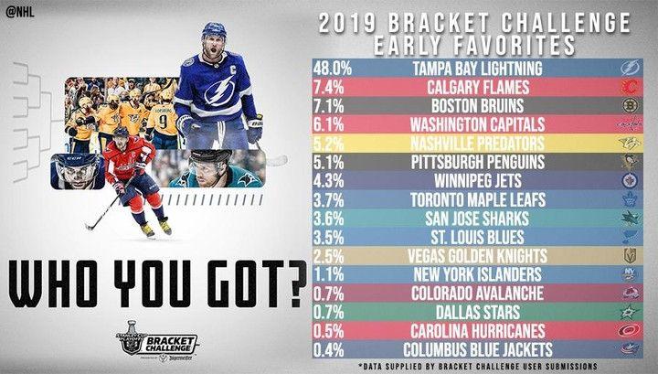 Nhl The Early Favorites Are In Make Your Picks For The 2019 Nhlbracket Challenge P Big4 Bigfour Big Columbus Blue Jackets Nhl Bracket Challenge