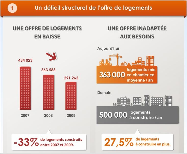 [infographie] La situation du logement en France -Un déficit structurel de l'offre de Logements