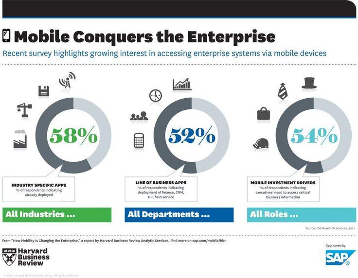 INFOGRAPHIC: Mobile Technology Invades Enterprise