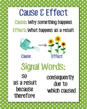 Anchor chart for teaching Cause and Effect!  Great for: - Mini-Lessons - Review - Classroom Reference - Test Prep  This poster is easy to blow up and hang in your classroom for easy reference to an important reading strategy!  Clipart by Red Bird Paper Shop: redbirdpapershop.etsy.com