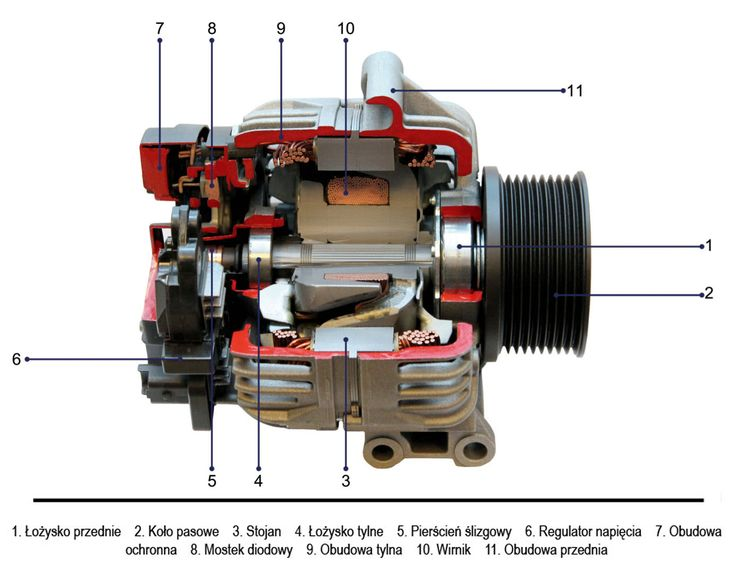 ⚫ Zapraszamy do zapoznania się z grafiką przedstawiającą budowę Alternatora 😃 A czym jest alternator wykorzystywany w pojazdach i maszynach z silnikami spalinowymi?  ⚫ Jest to silnik elektryczny, który zamienia energię mechaniczną w prąd. Urządzenie ma zapewnić odpowiedni stan naładowania akumulatora oraz odpowiada za zapotrzebowanie na prąd zainstalowanych urządzeń.  ⚫ KONTAKT: 📲 792 205 305  ✉ allegro@polstarter.pl #samochód #samochody #częścisamochodowe #auto #mechanik #serwisamochodowy