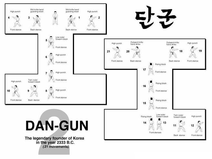 taekwondo forms itf diagrams | Dan Gun Diagram of ITF pattern Dan Gun Tae Kwon Do TKD pattern Dan Gun