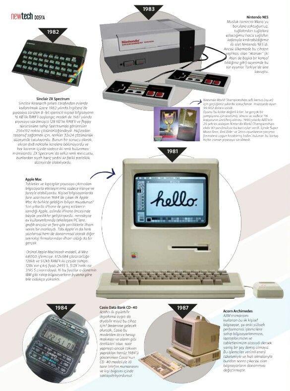 Teknolojik kronoloji