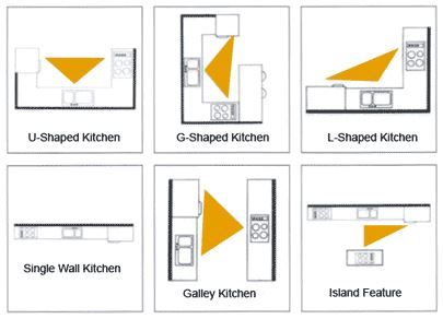 The Kitchen Work Triangle As Seen In Real Kitchens  Ia Best Kitchen Triangle Design Decorating Inspiration