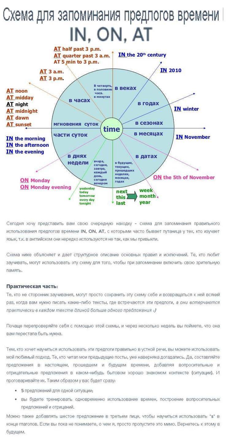 Схема для запоминания предлогов времени IN, ON, AT.