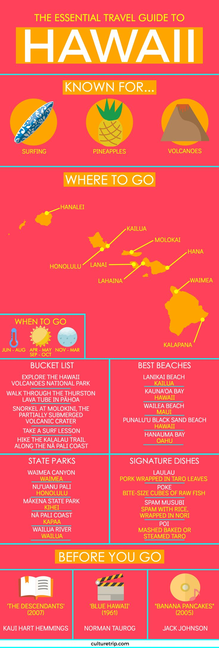 The Ultimate Travel Guide to Hawaii (Infographic)