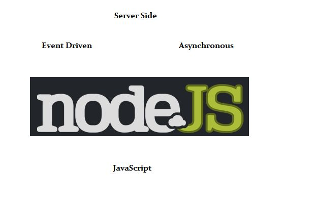 What is ‪#‎Nodejs‬?  To know more: http://www.infoworld.com/article/2917047/microsoft-net/developing-applications-with-nodejs-and-c.html