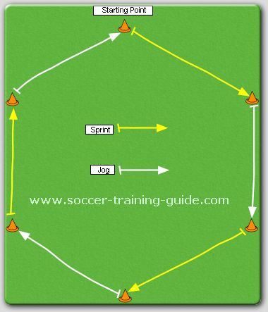 Good training tips for soccer players