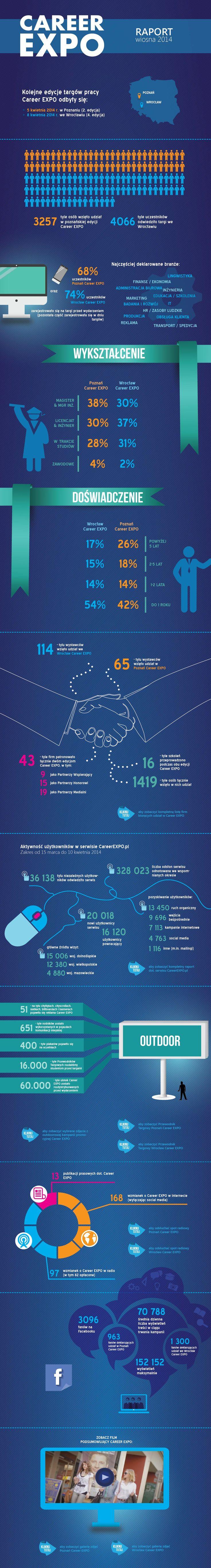 Raport z Career EXPO, wiosna 2014 (Poznań i Wrocław) - infografika