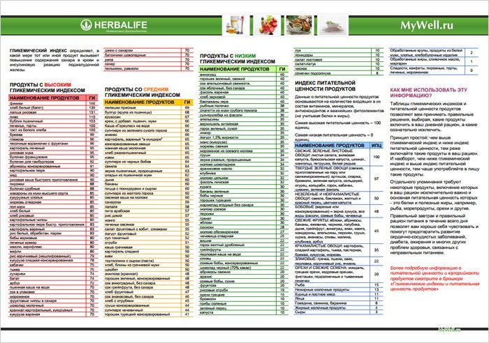 Продукты и их гликемический индекс