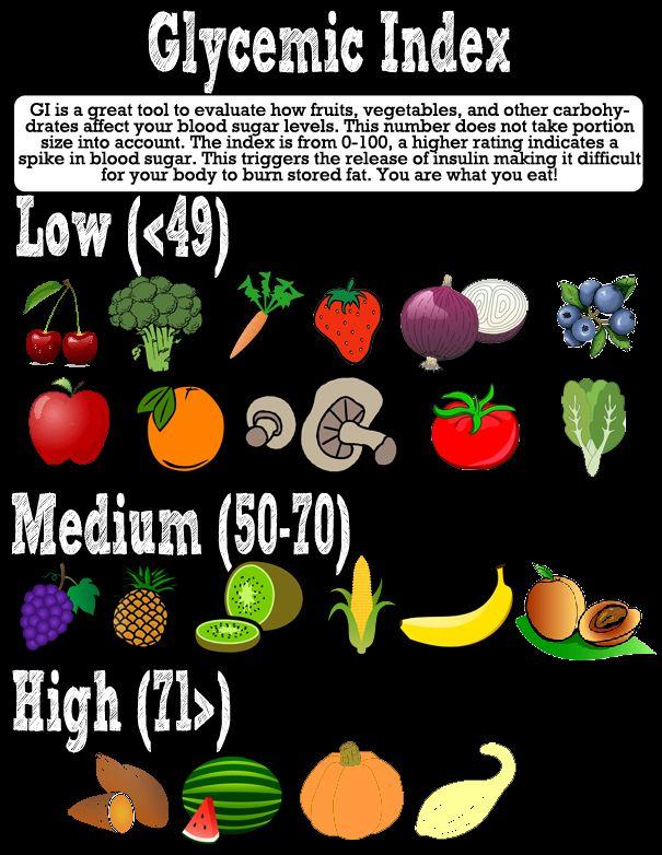 Glycemic Index - Blood sugar respone
