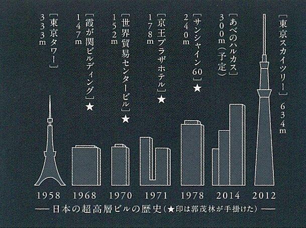 霞ヶ関のおすすめスポット 日本を代表する超高層建築、霞ヶ関ビルディング!